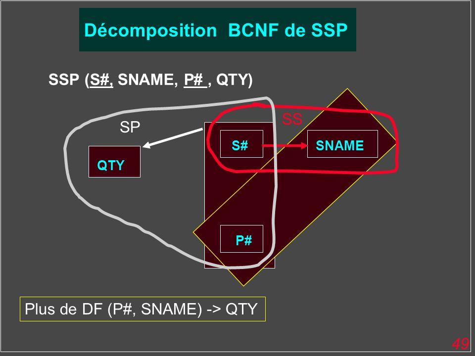 49 SSP (S#, SNAME, P#, QTY) QTY S#SNAME P# SS SP Décomposition BCNF de SSP Plus de DF (P#, SNAME) -> QTY