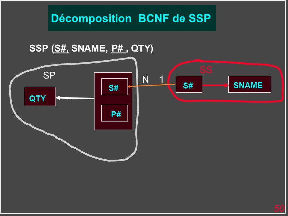 50 SSP (S#, SNAME, P#, QTY) QTY S# SNAME P# SS SP Décomposition BCNF de SSP S# 1N