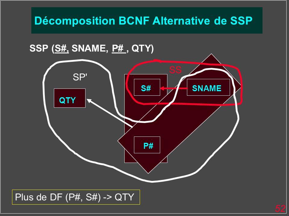 52 BCNF SSP (S#, SNAME, P#, QTY) QTY S#SNAME P# SS SP' Décomposition BCNF Alternative de SSP Plus de DF (P#, S#) -> QTY