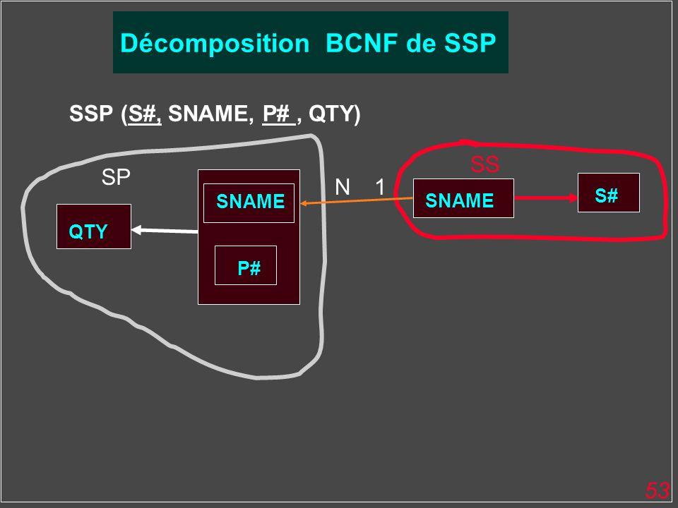 53 SSP (S#, SNAME, P#, QTY) QTY SNAME P# SS SP Décomposition BCNF de SSP S# 1N