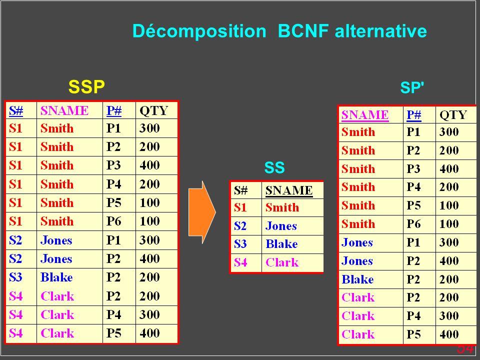 54 SS SP' Décomposition BCNF alternative SSP