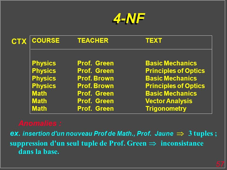 57 4-NF Anomalies : ex. insertion d'un nouveau Prof de Math., Prof. Jaune 3 tuples ; suppression d'un seul tuple de Prof. Green inconsistance dans la
