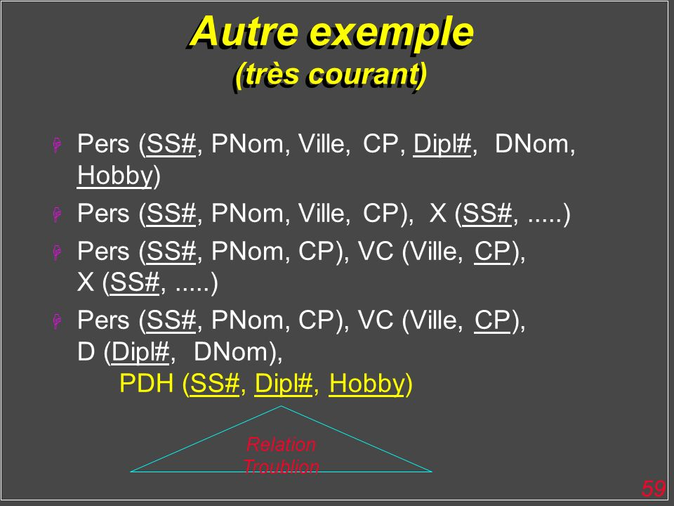 59 Autre exemple (très courant) H Pers (SS#, PNom, Ville, CP, Dipl#, DNom, Hobby) H Pers (SS#, PNom, Ville, CP), X (SS#,.....) H Pers (SS#, PNom, CP),