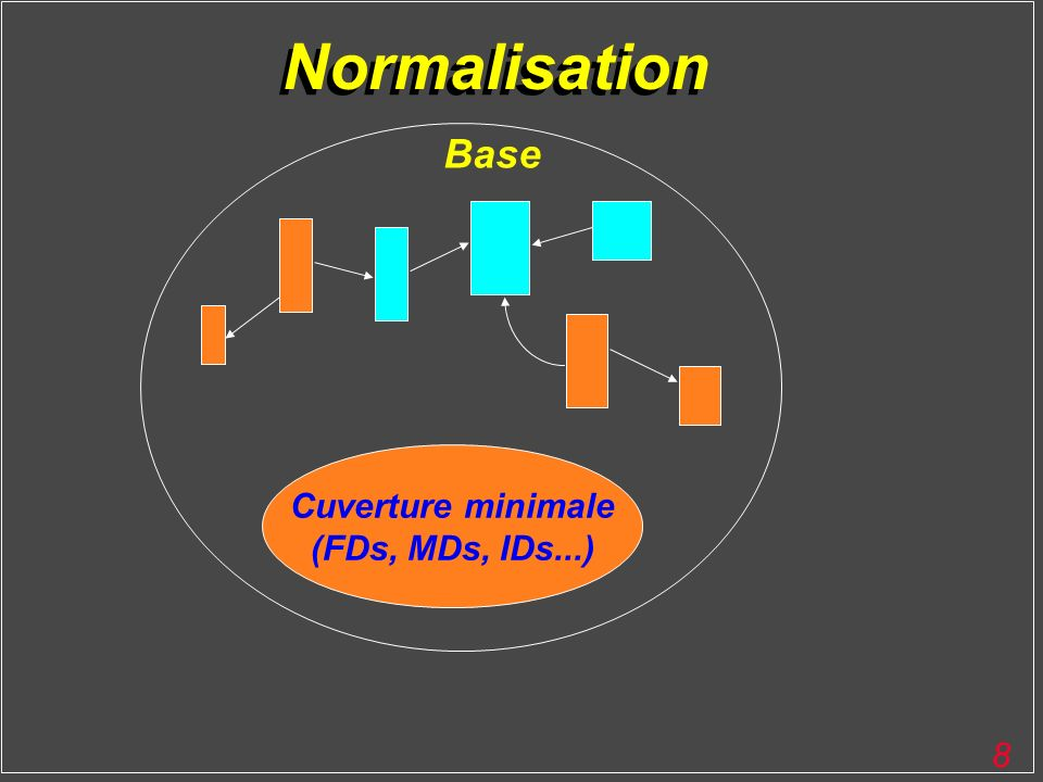 9 Normalisation Cuverture minimale (FDs, MDs, IDs...) Base etc jusqu à n 7 fois (5NF)