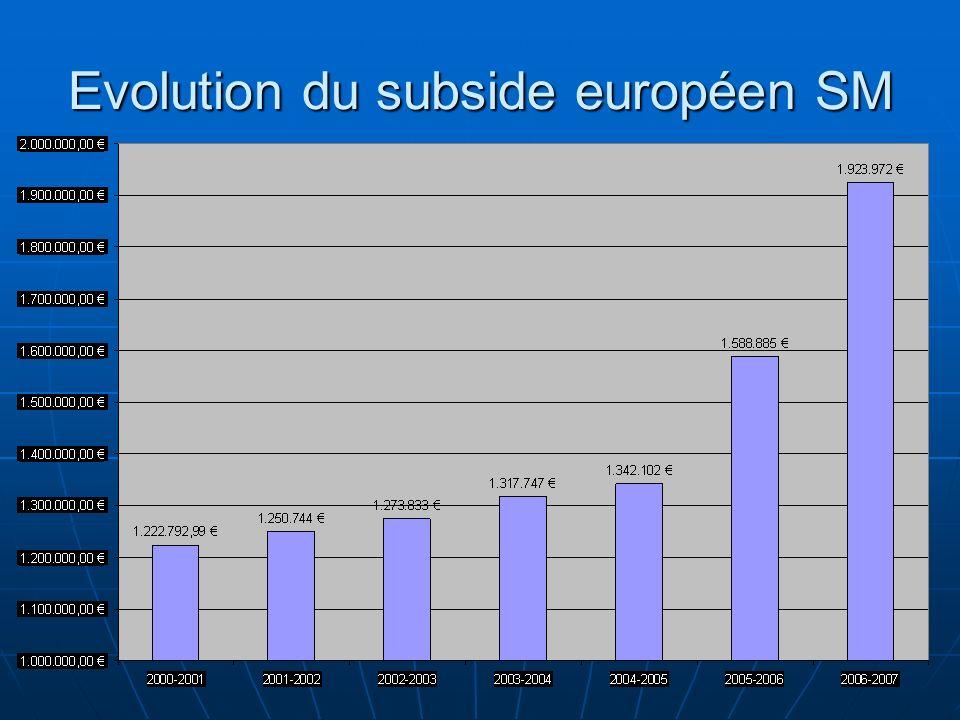 Evolution du subside européen SM