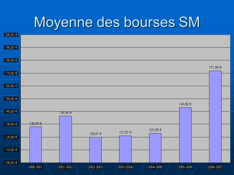 Moyenne des bourses SM