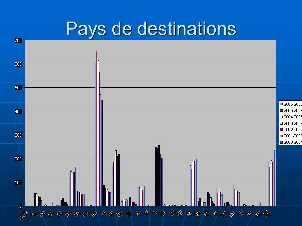 Pays de destinations