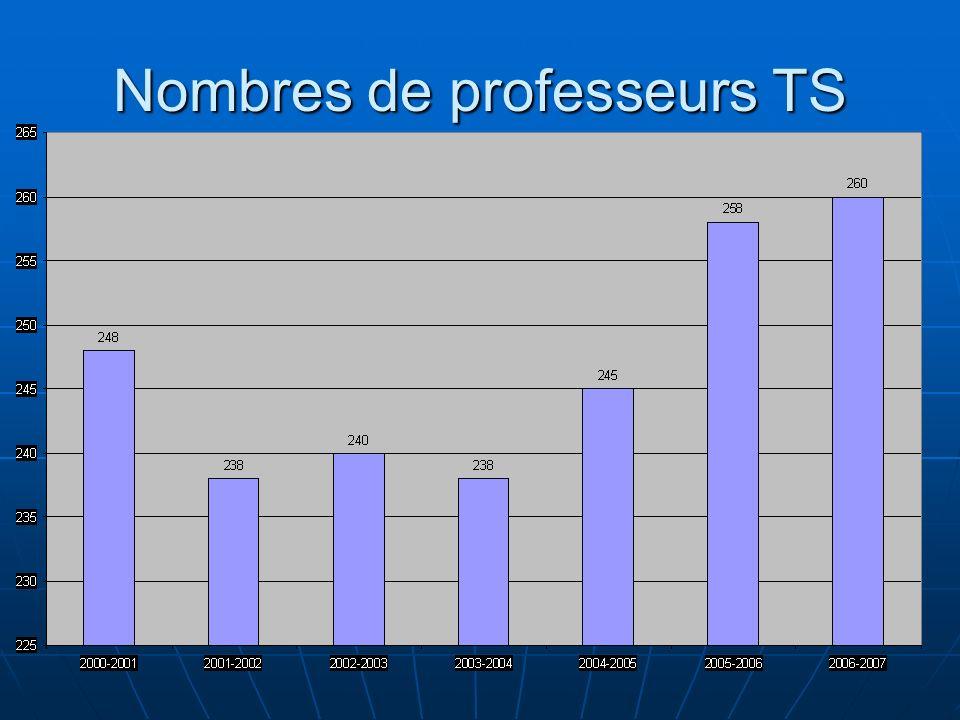 Nombres de professeurs TS