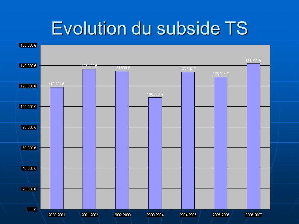 Evolution du subside TS