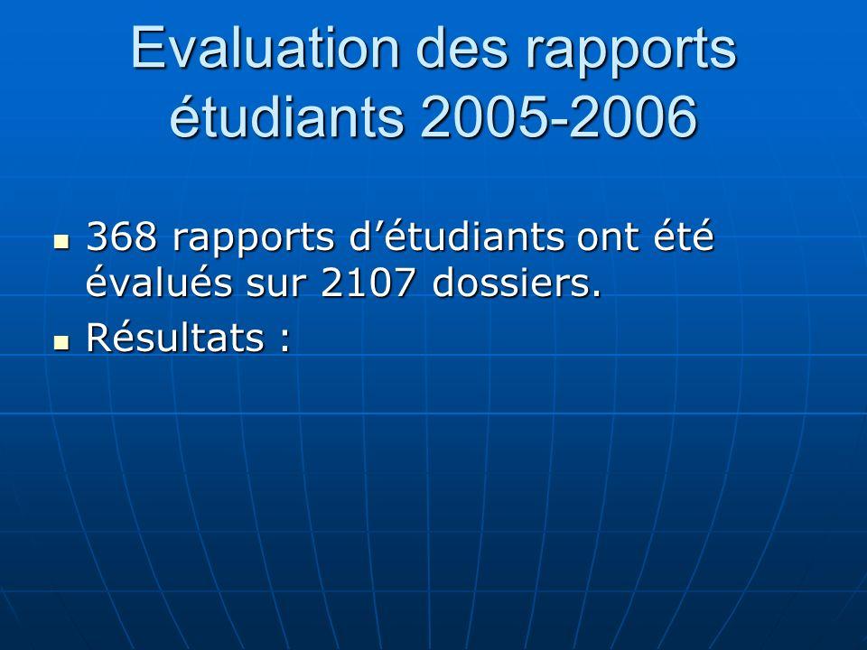 Evaluation des rapports étudiants 2005-2006 368 rapports détudiants ont été évalués sur 2107 dossiers. 368 rapports détudiants ont été évalués sur 210
