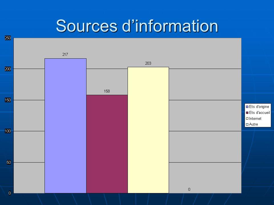 Sources dinformation