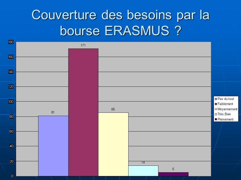 Couverture des besoins par la bourse ERASMUS ?