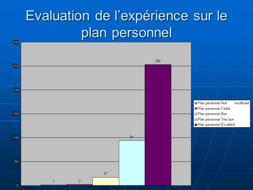 Evaluation de lexpérience sur le plan personnel