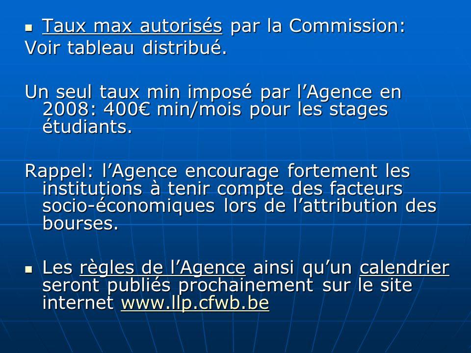 Taux max autorisés par la Commission: Taux max autorisés par la Commission: Voir tableau distribué. Un seul taux min imposé par lAgence en 2008: 400 m