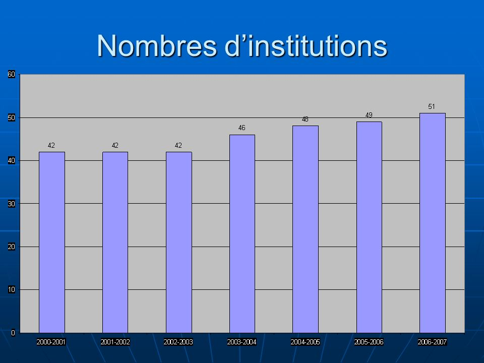 Nombres dinstitutions