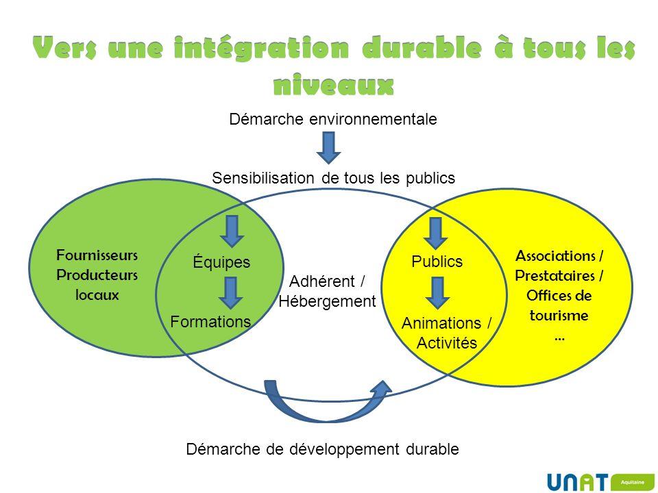 Sensibilisation de tous les publics Démarche environnementale Équipes Publics Formations Animations / Activités Adhérent / Hébergement Vers une intégr