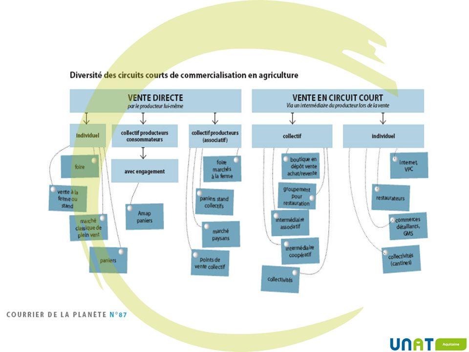 Sensibilisation de tous les publics Démarche environnementale Équipes Publics Formations Animations / Activités Adhérent / Hébergement Vers une intégration durable à tous les niveaux Fournisseurs Producteurs locaux Associations / Prestataires / Offices de tourisme … Démarche de développement durable