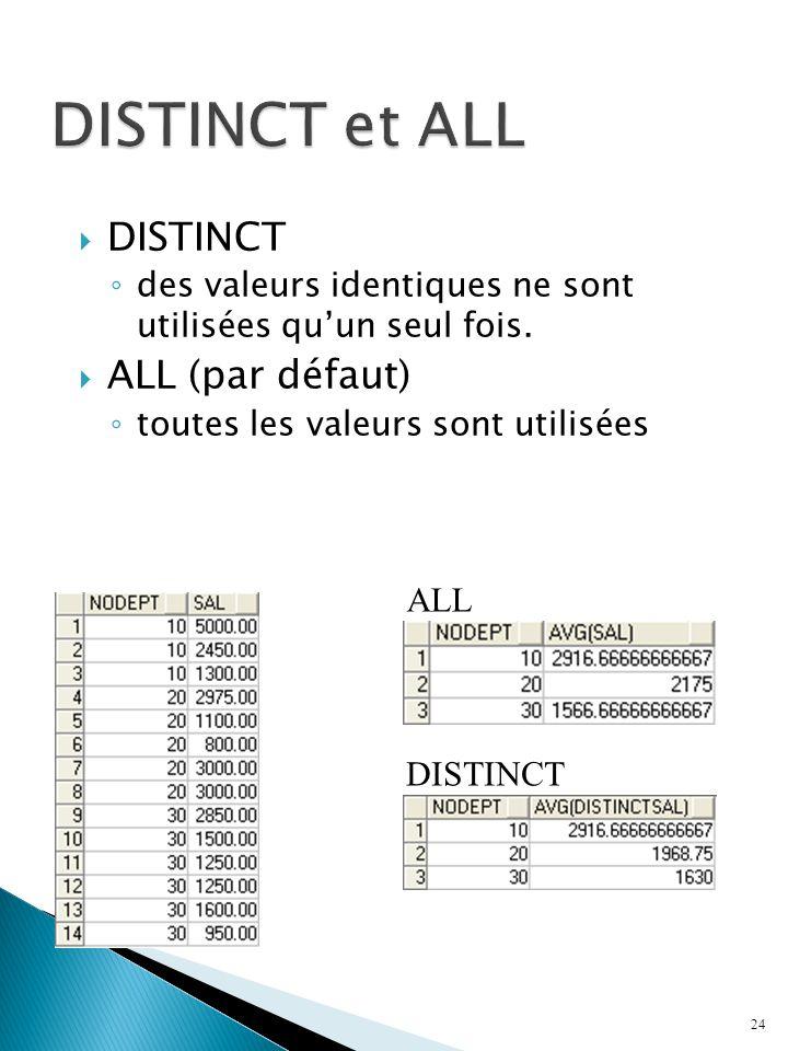 DISTINCT des valeurs identiques ne sont utilisées quun seul fois.