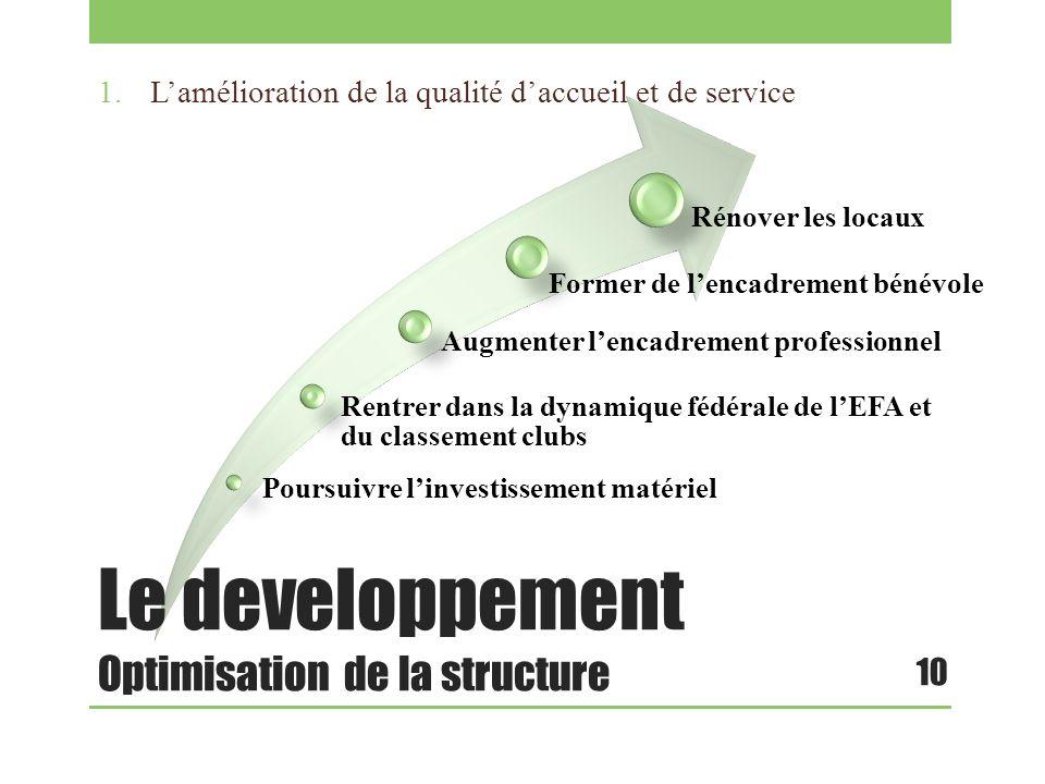 10 Poursuivre linvestissement matériel Rentrer dans la dynamique fédérale de lEFA et du classement clubs Augmenter lencadrement professionnel Former d