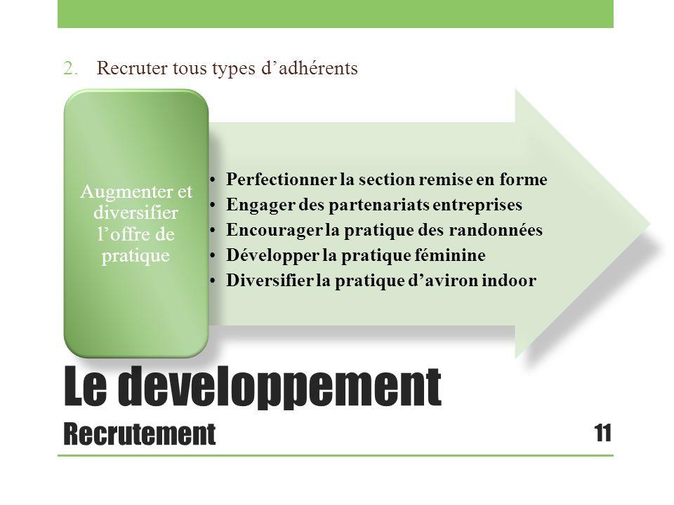 Le developpement Recrutement 2.Recruter tous types dadhérents 11 Perfectionner la section remise en forme Engager des partenariats entreprises Encoura