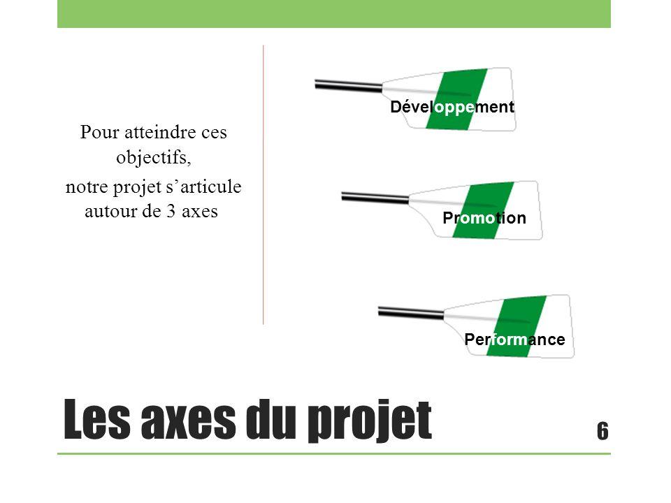 Les axes du projet Pour atteindre ces objectifs, notre projet sarticule autour de 3 axes 6 Développement Promotion Performance