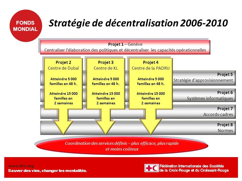 FONDS MONDIAL www.ifrc.org Sauver des vies, changer les mentalités. Projet 8 Normes Projet 7 Accords-cadres Projet 6 Systèmes informatiques Projet 5 S
