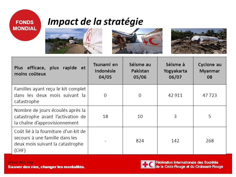 FONDS MONDIAL www.ifrc.org Sauver des vies, changer les mentalités. Impact de la stratégie Plus efficace, plus rapide et moins coûteux Tsunami en Indo