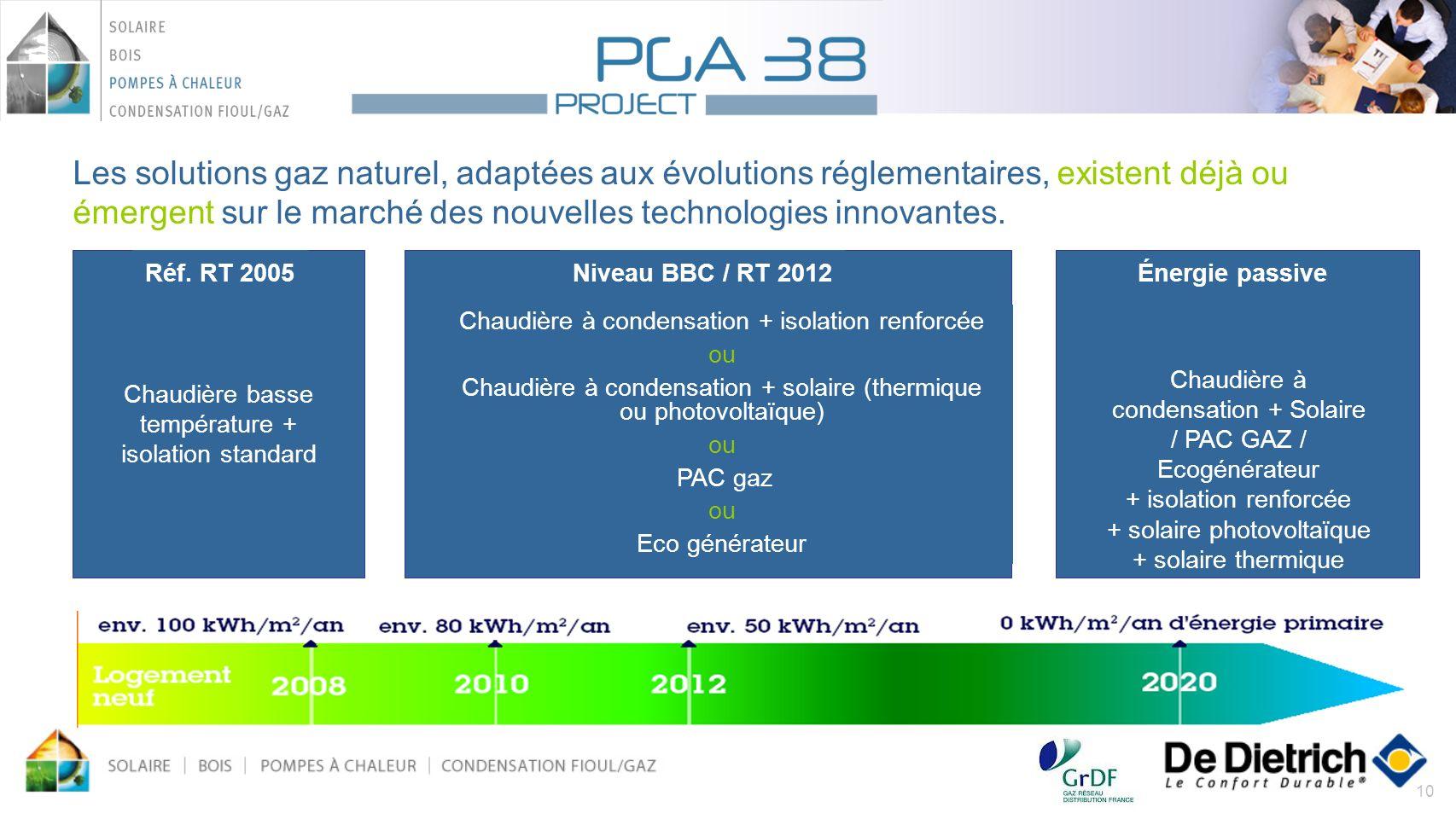 10 Niveau BBC / RT 2012 Chaudière à condensation + isolation renforcée ou Chaudière à condensation + solaire (thermique ou photovoltaïque) ou PAC gaz