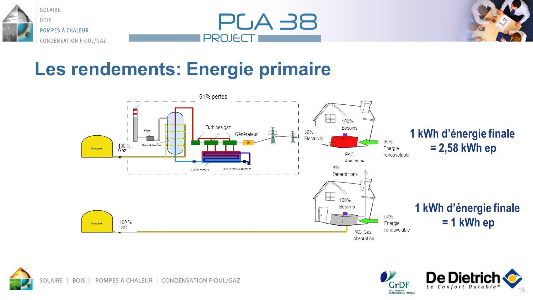 15 Les rendements: Energie primaire 61% pertes Turbines gaz Générateur 39% Electricité 65% Energie renouvelable PAC électrique 100% Besoins 8% Déperdi