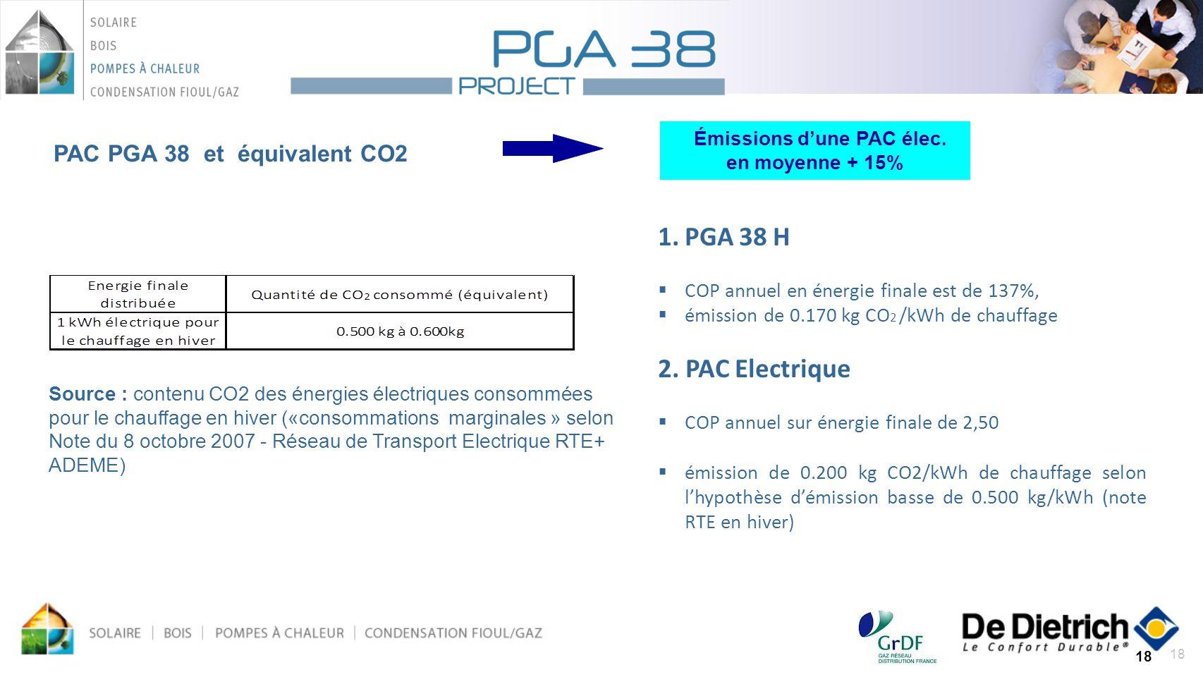 18 PAC PGA 38 et équivalent CO2 +40 % Source : contenu CO2 des énergies électriques consommées pour le chauffage en hiver («consommations marginales »