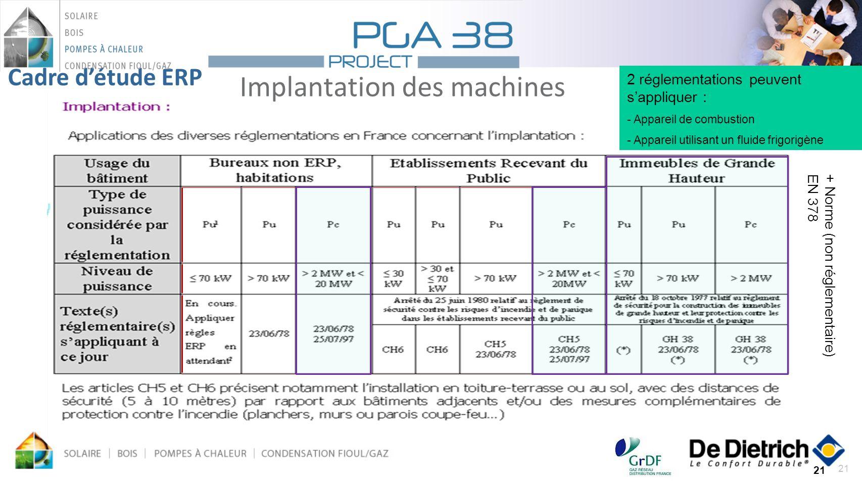 21 Implantation des machines 21 Cadre détude ERP 2 réglementations peuvent sappliquer : - Appareil de combustion - Appareil utilisant un fluide frigor