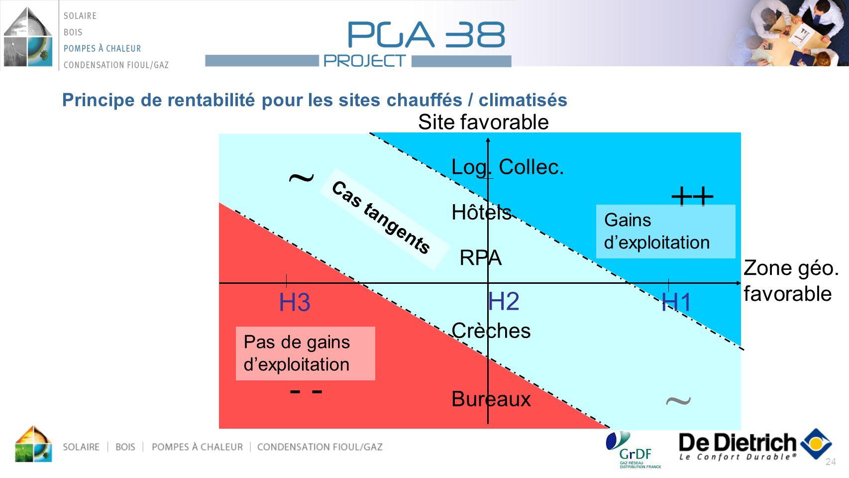 24 Principe de rentabilité pour les sites chauffés / climatisés Site favorable H3 H2 H1 Log. Collec. Bureaux Hôtels RPA Crèches ++ - ~ ~ Gains dexploi