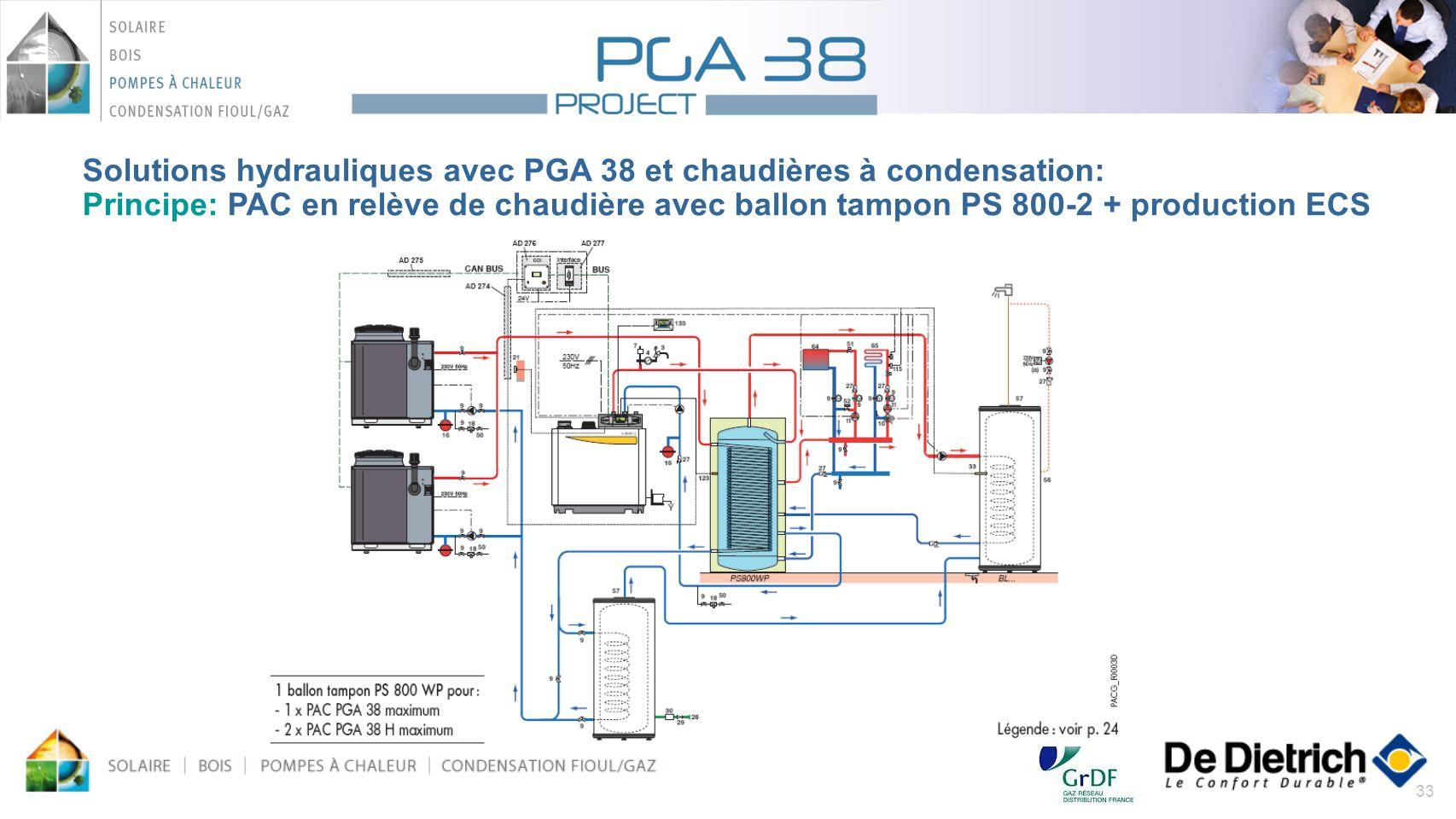 33 Solutions hydrauliques avec PGA 38 et chaudières à condensation: Principe: PAC en relève de chaudière avec ballon tampon PS 800-2 + production ECS