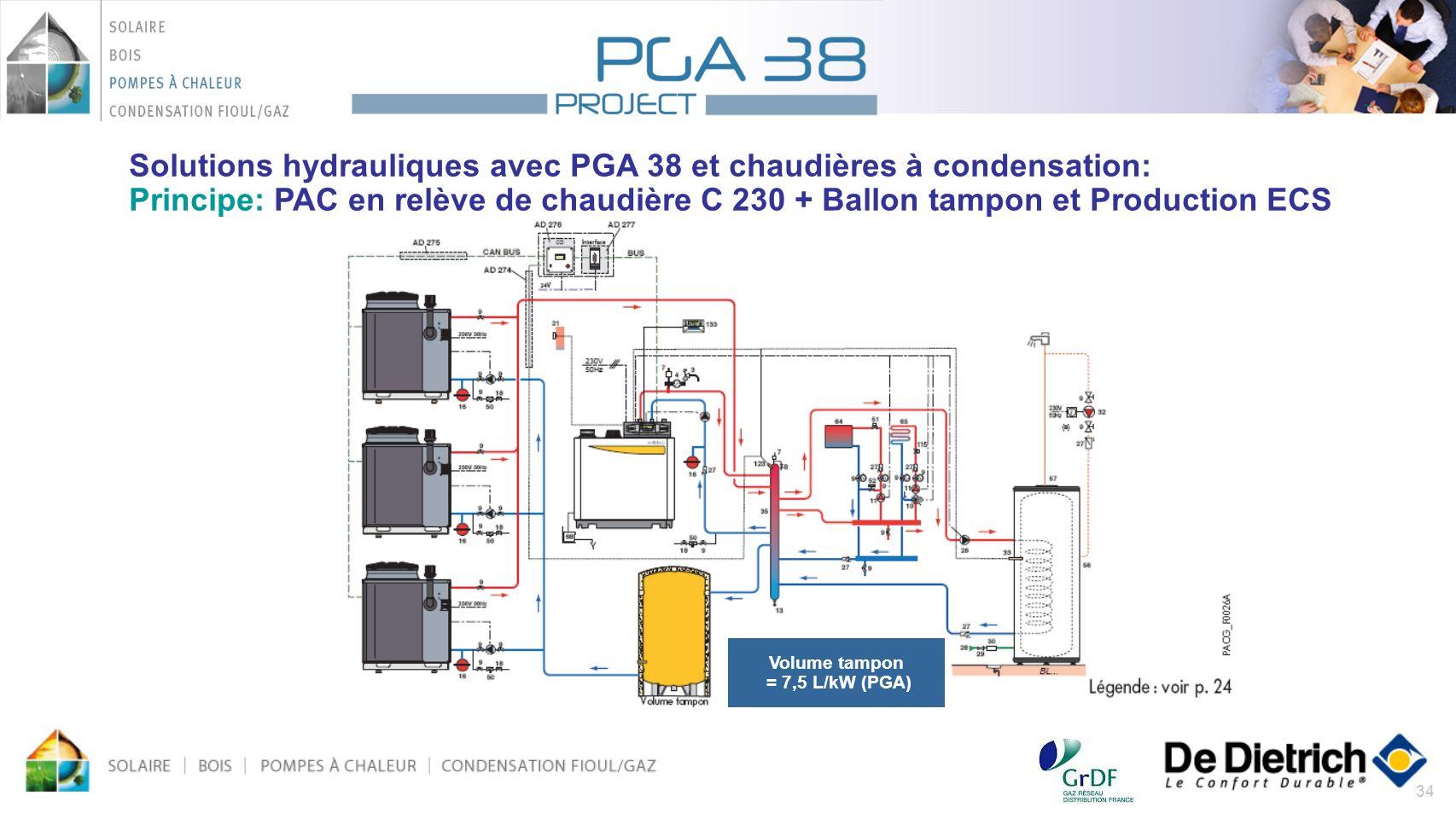 34 Solutions hydrauliques avec PGA 38 et chaudières à condensation: Principe: PAC en relève de chaudière C 230 + Ballon tampon et Production ECS Volum