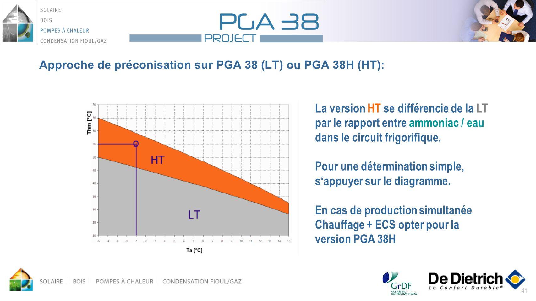 41 Approche de préconisation sur PGA 38 (LT) ou PGA 38H (HT): La version HT se différencie de la LT par le rapport entre ammoniac / eau dans le circui