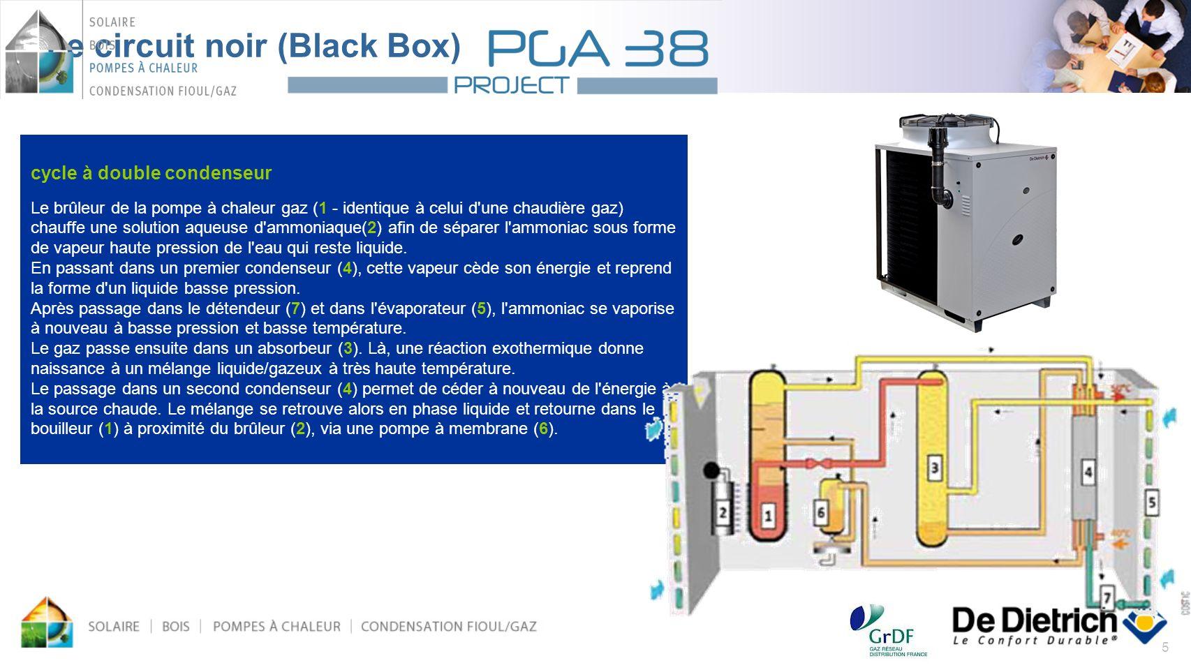 5 Le circuit noir (Black Box) cycle à double condenseur Le brûleur de la pompe à chaleur gaz (1 - identique à celui d'une chaudière gaz) chauffe une s