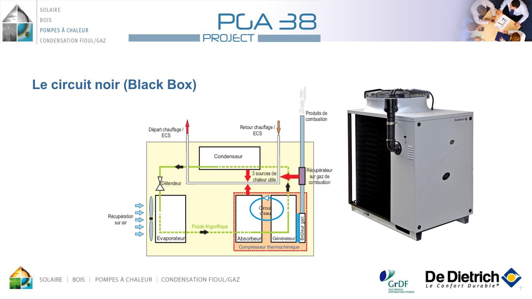 7 Le circuit noir (Black Box)