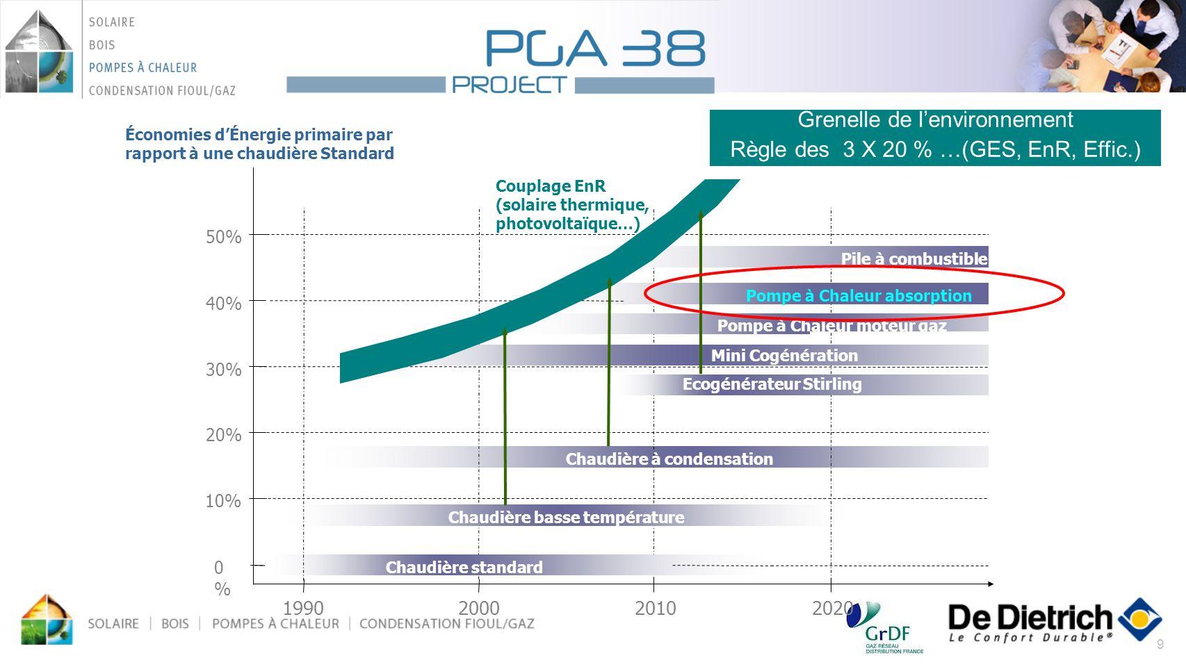 9 1990200020102020 Couplage EnR (solaire thermique, photovoltaïque…) 10% 0%0% 20% 30% 40% 50% Pile à combustible Pompe à Chaleur moteur gaz Ecogénérat