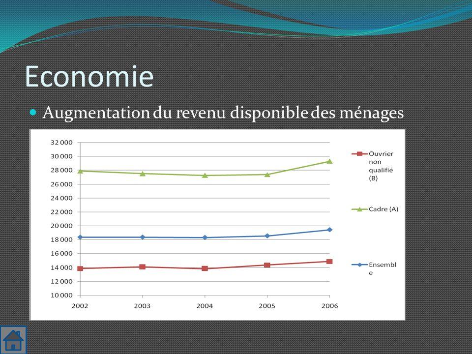 Economie Augmentation du revenu disponible des ménages