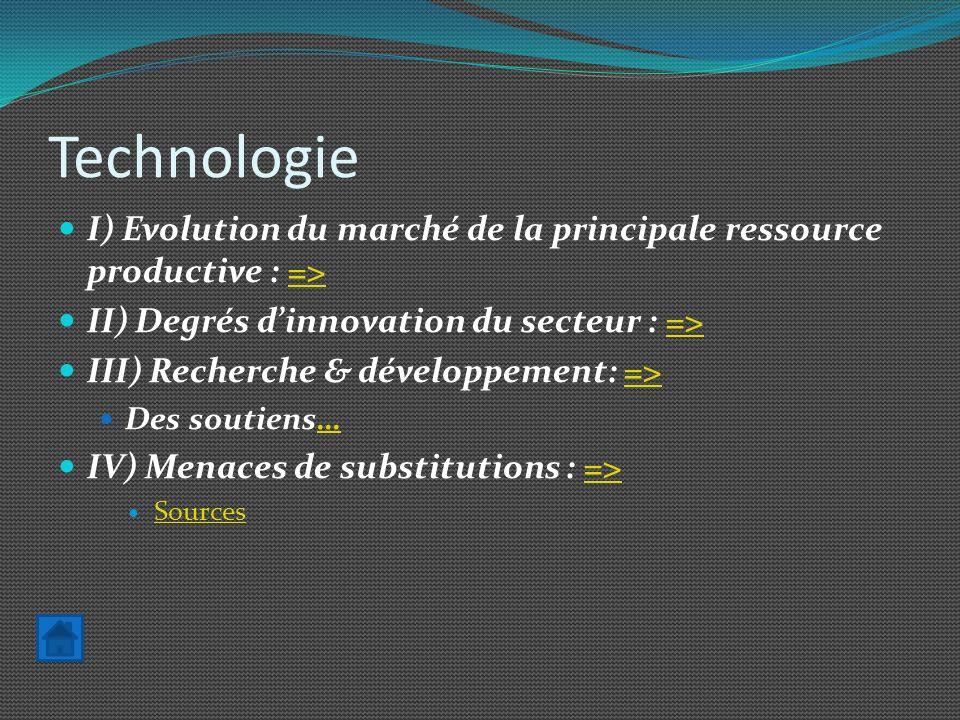 Technologie I) Evolution du marché de la principale ressource productive : =>=> II) Degrés dinnovation du secteur : =>=> III) Recherche & développemen