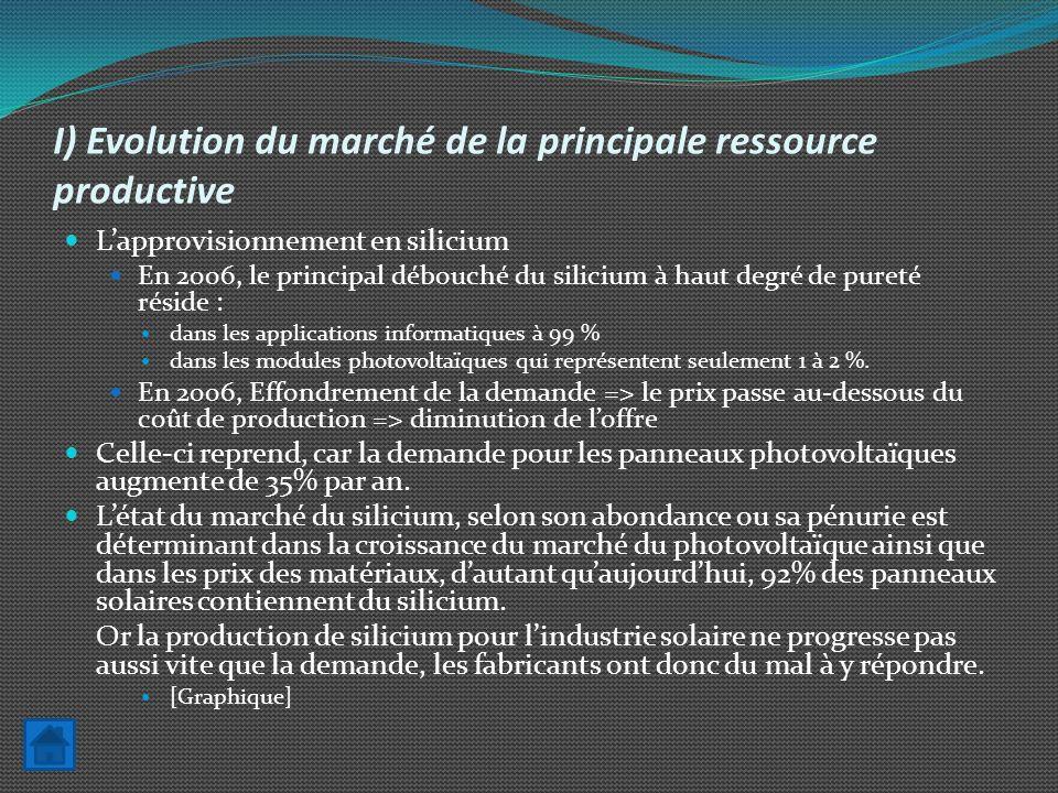 I) Evolution du marché de la principale ressource productive Lapprovisionnement en silicium En 2006, le principal débouché du silicium à haut degré de