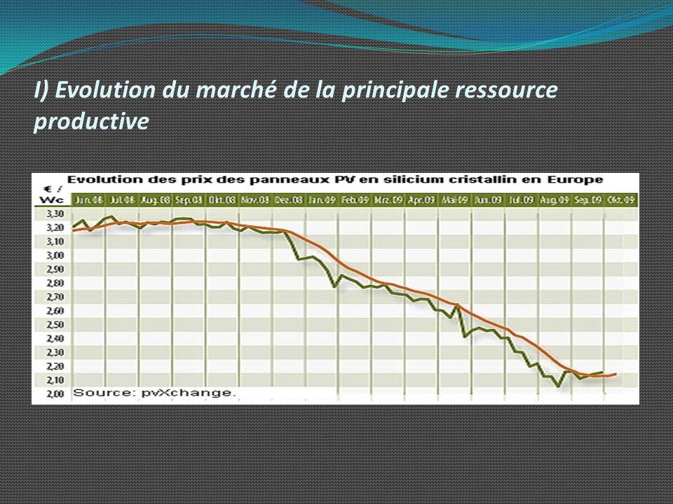 I) Evolution du marché de la principale ressource productive