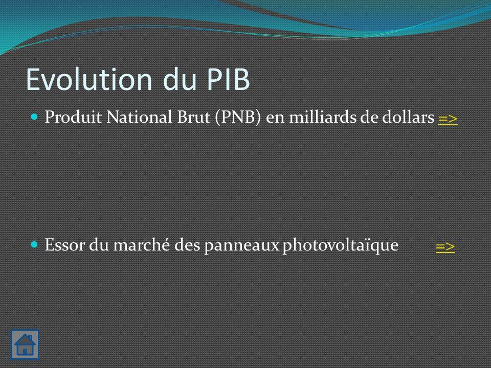 Conclusion: Les panneaux photovoltaïques sont une solution à court terme car ils sont encore indirectement dépendant à dautre énergie Le problème du stockage doit être non polluant Mais leur améliorations est primordiale pour la survie de la planète car le réchauffement climatique est bien réel Lénergie solaire a comme même un bon avenir en France