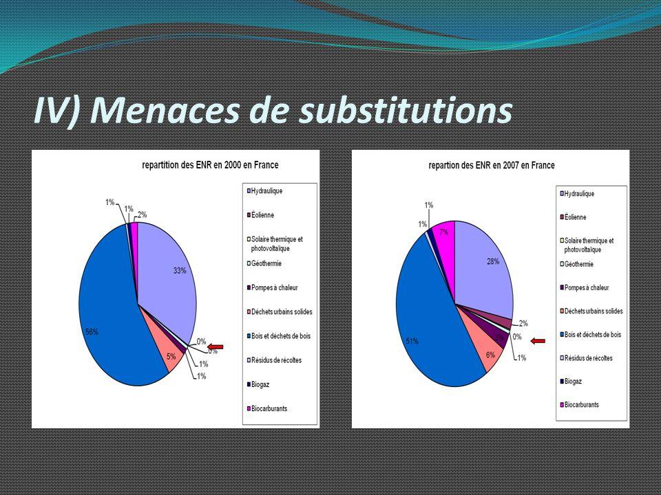 IV) Menaces de substitutions