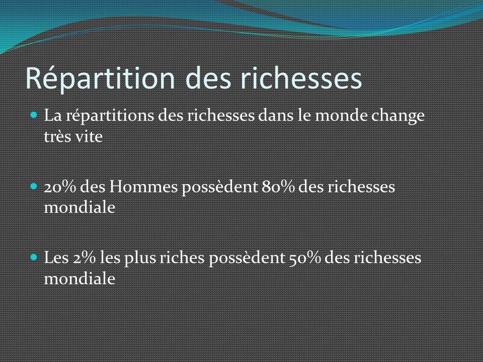 Répartition des richesses La répartitions des richesses dans le monde change très vite 20% des Hommes possèdent 80% des richesses mondiale Les 2% les