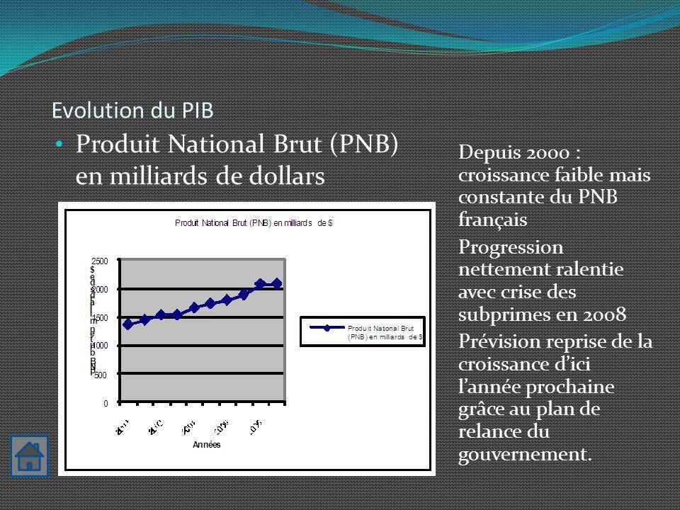 Evolution du PIB Depuis 2000 : croissance faible mais constante du PNB français Progression nettement ralentie avec crise des subprimes en 2008 Prévis