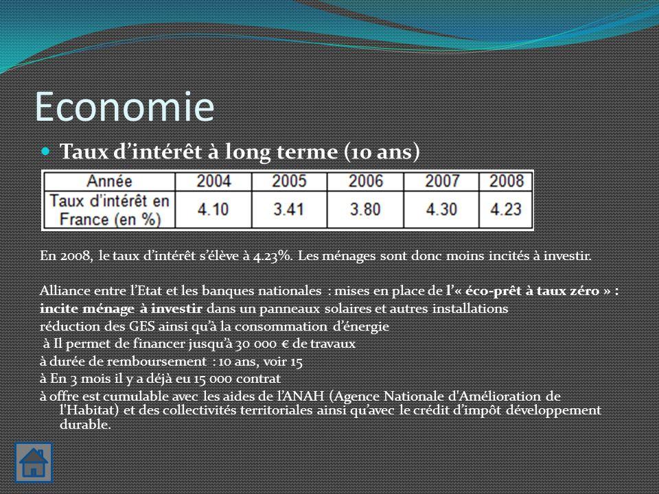Economie Taux dintérêt à long terme (10 ans) En 2008, le taux dintérêt sélève à 4.23%. Les ménages sont donc moins incités à investir. Alliance entre