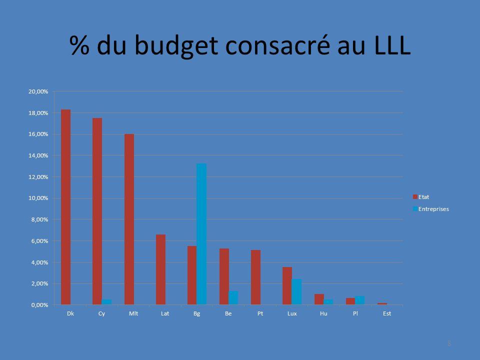 % du budget consacré au LLL 8