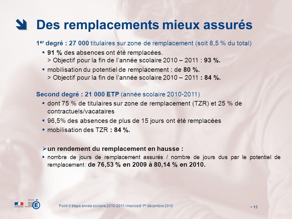 Des remplacements mieux assurés 1 er degré : 27 000 titulaires sur zone de remplacement (soit 8,5 % du total) 91 % des absences ont été remplacées.