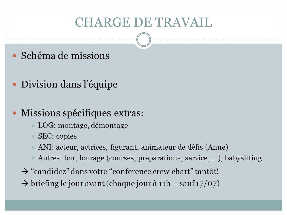 CHARGE DE TRAVAIL Schéma de missions Division dans léquipe Missions spécifiques extras: LOG: montage, démontage SEC: copies ANI: acteur, actrices, fig